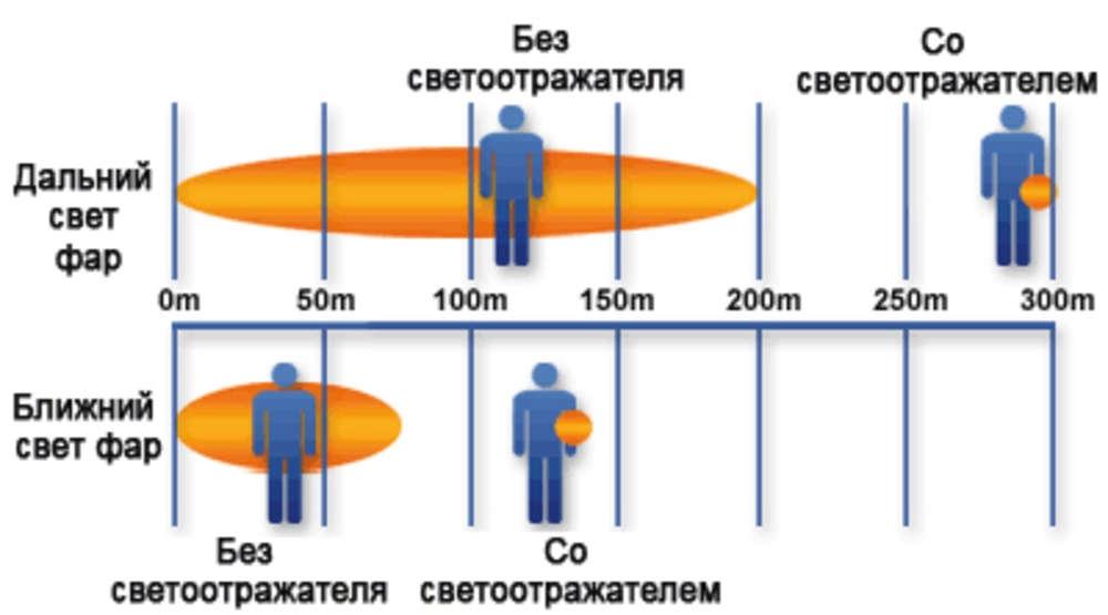 Пешеходный светоотражатель «Круг», оранжевый - 2